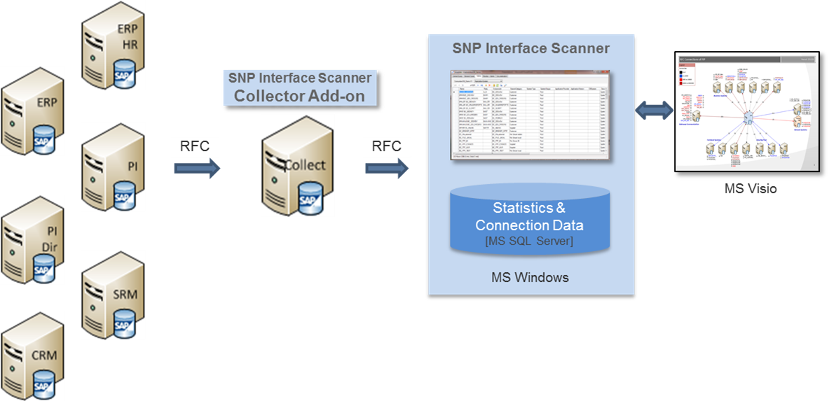 SNP_Interface_Scanner_berblick.png