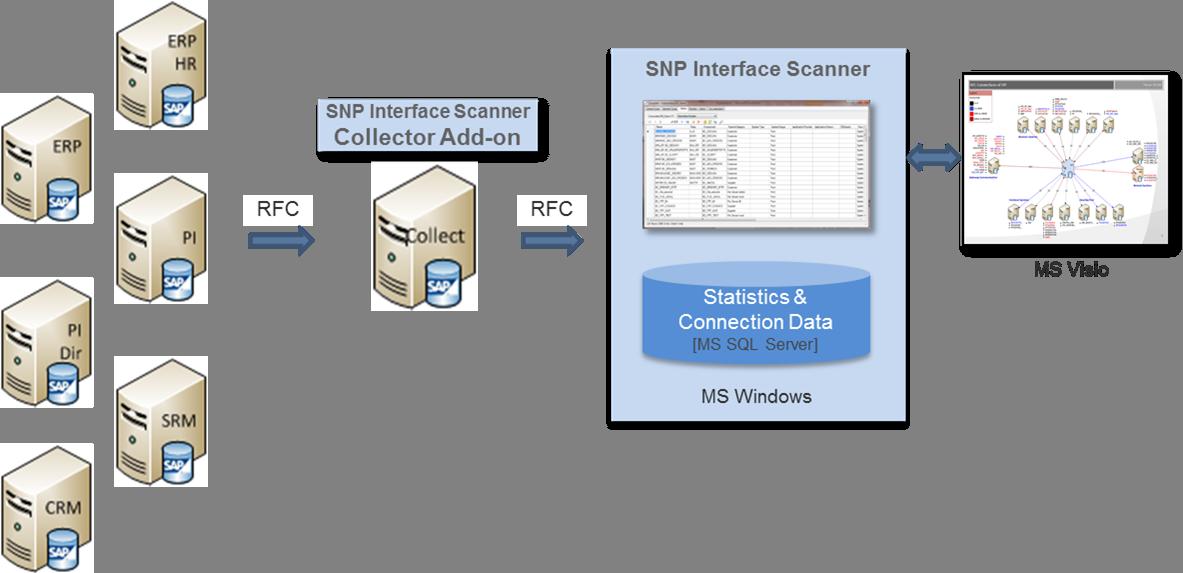 SNP_Interface_Scanner_berblick.png